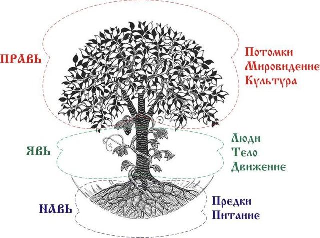 Славянские обереги своими руками: основные правила изготовления, выбор материала