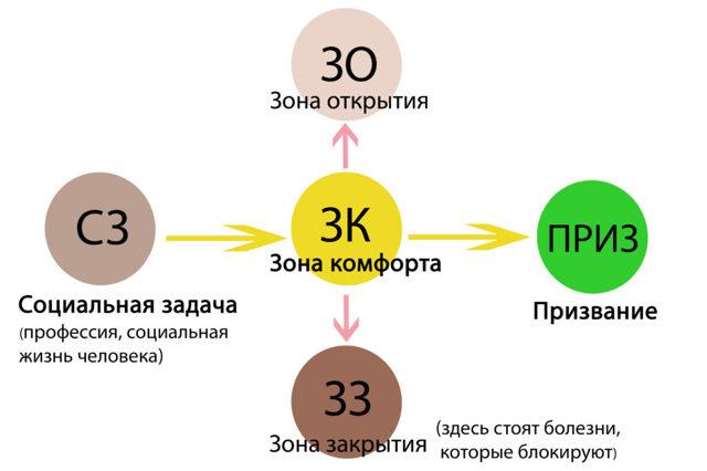 Число 30: толкование, влияние даты рождения на характер и выбор профессии