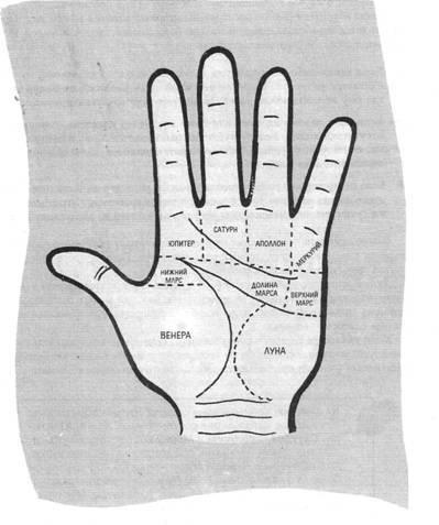 Холм юпитера на ладони: толкование рисунка из знаков