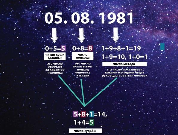 Число 5: нумерологическое толкование, магическое влияние на судьбу и карьеру