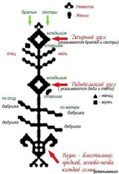 Вышивка древних славянских символов: схемы, значение, узоры